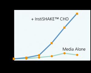 InstiShake graph